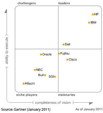 Gartner Magic Quadrant for Blade Servers