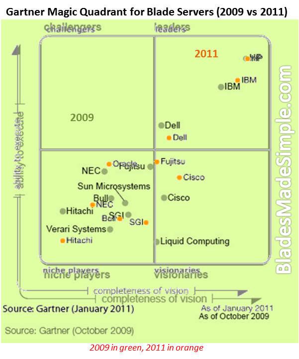 Gartner Magic Quadrant Overlap - Blade Servers 2009 vs 2011