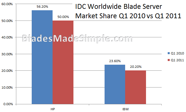 IDC Blade Server Worldwide Market Share - Q1 2010 vs 2011