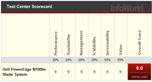 Infoworld Scorecard - September 2012 Dell Blade Servers