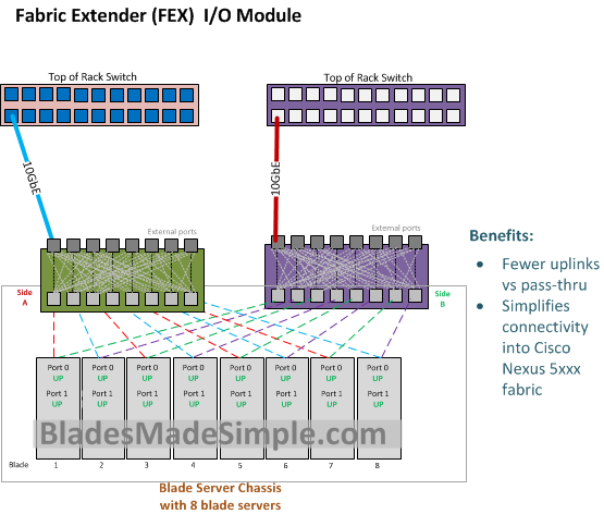 Blade Server Networking Options » Blades Made Simple
