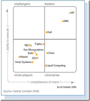 gartner-magic-quadrant-october-2009