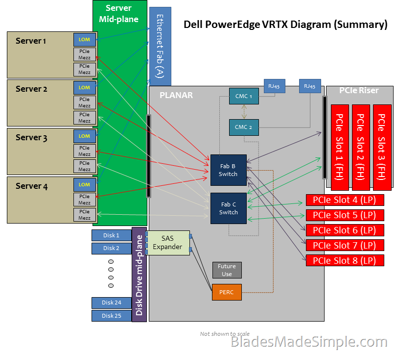 A Detailed Look at Dell PowerEdge VRTX » Blades Made Simple