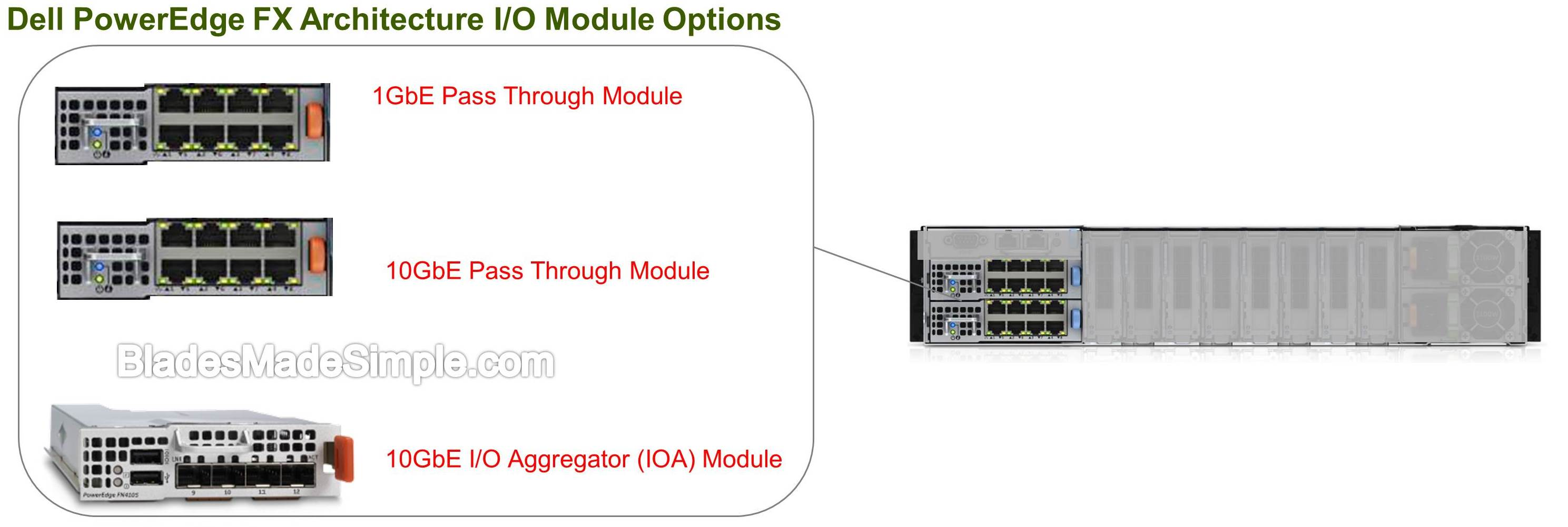 Dell PowerEdge FX IO Modules