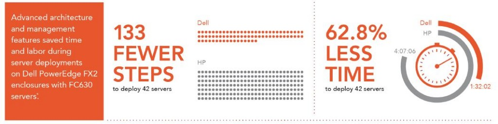 Principled Technology Report - FX2 vs HP Deployment Savings