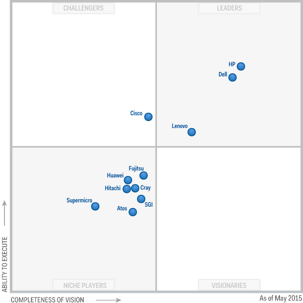 Gartner Magic Quadrant for Modular Servers, May 2015