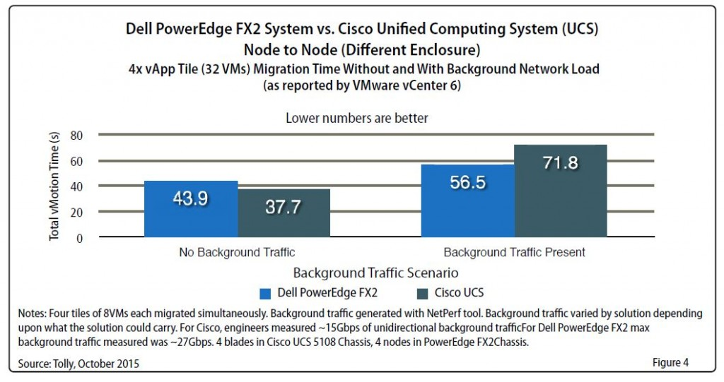 Tolly Report - FX2 vs UCS - figure 4
