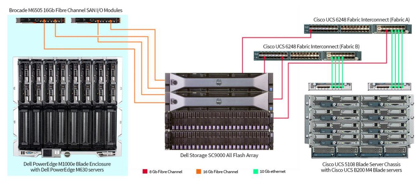 New Study Shows Dell Blades Outperform Cisco UCS » Blades Made Simple